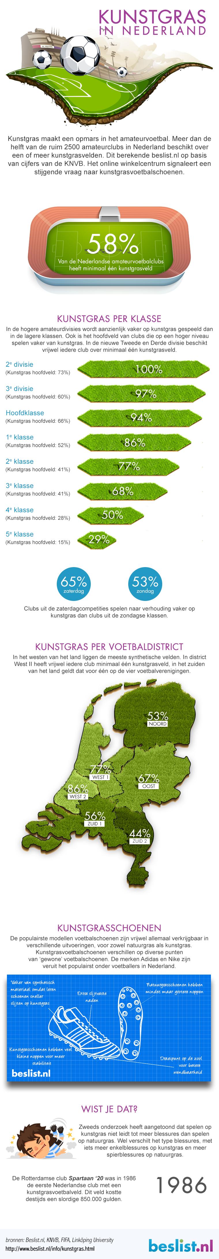 kunstgras-infographic